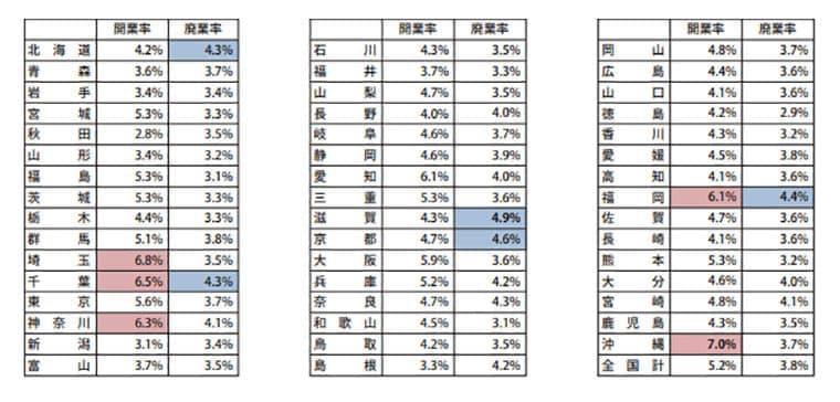各都道府県の開業率